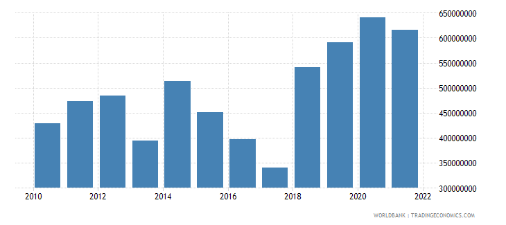 guyana net current transfers from abroad us dollar wb data