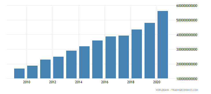 guyana net domestic credit current lcu wb data