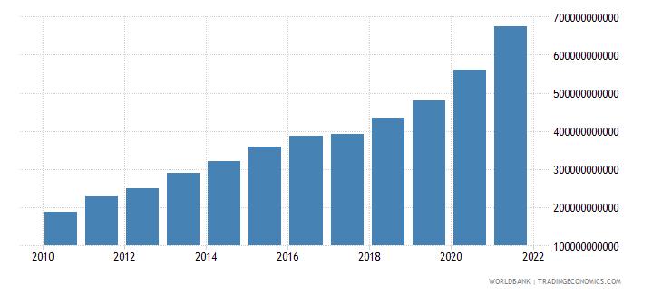 guyana net domestic credit current lcu wb data