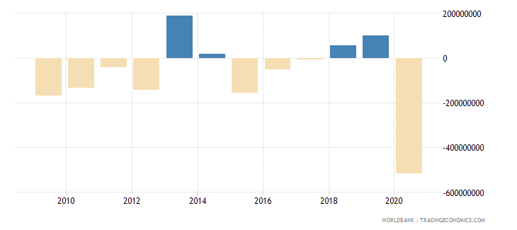 guyana net errors and omissions adjusted bop us dollar wb data