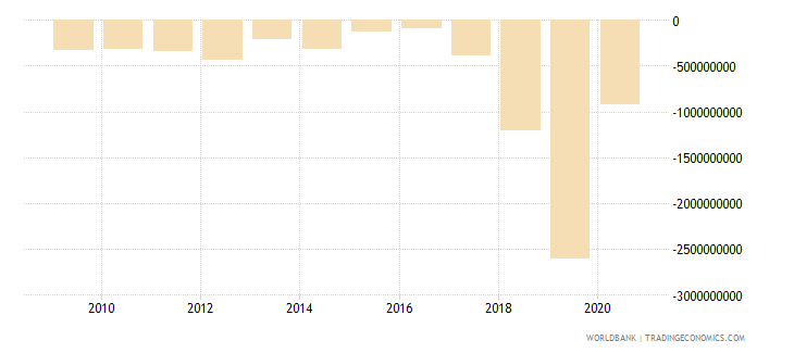 guyana net financial account bop current us$ wb data