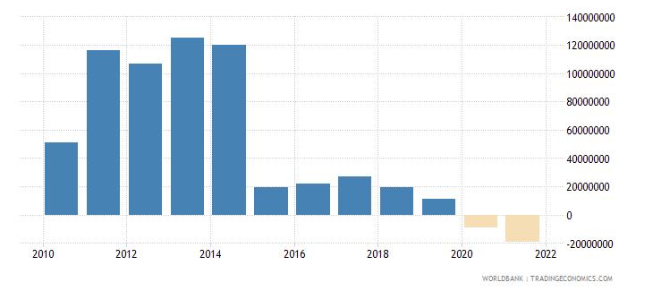 guyana net financial flows bilateral nfl us dollar wb data