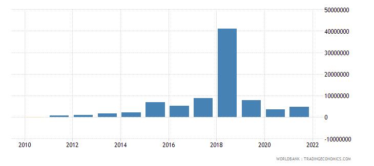 guyana net financial flows ida nfl us dollar wb data