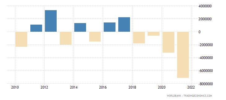 guyana net financial flows others nfl us dollar wb data