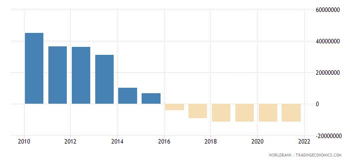 guyana net financial flows rdb concessional nfl us dollar wb data