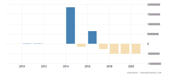 guyana net flows on external debt private nonguaranteed png nfl us dollar wb data