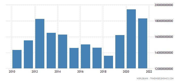 guyana net foreign assets current lcu wb data