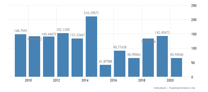 guyana net oda received per capita us dollar wb data