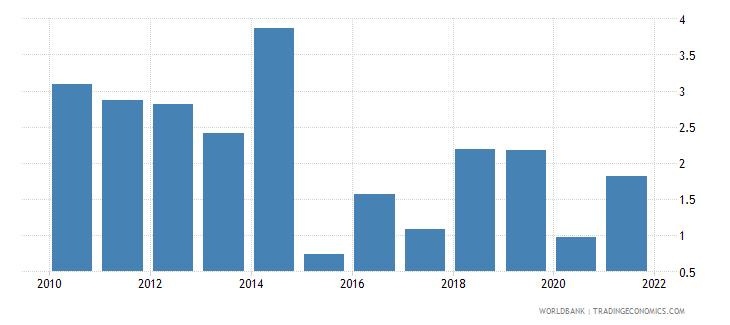 guyana net oda received percent of gni wb data