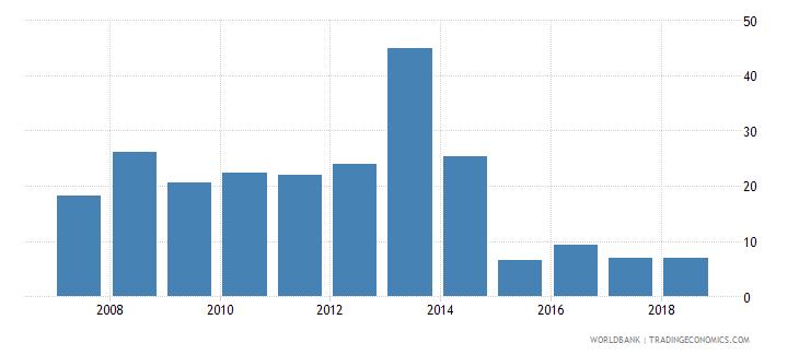 guyana net oda received percent of gross capital formation wb data