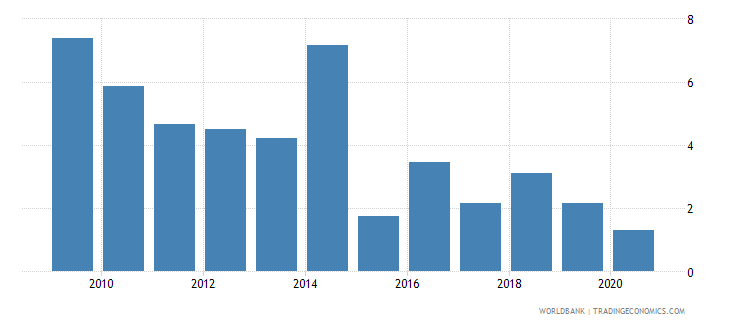guyana net oda received percent of imports of goods and services wb data