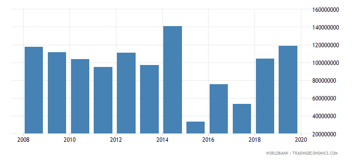 guyana net official development assistance and official aid received constant 2007 us dollar wb data