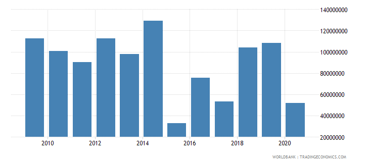 guyana net official development assistance received constant 2007 us dollar wb data