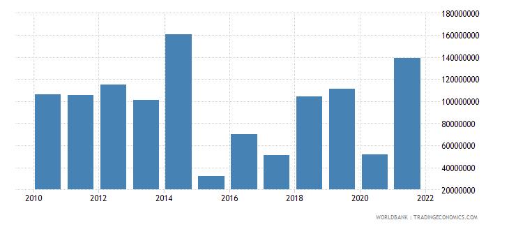 guyana net official development assistance received us dollar wb data