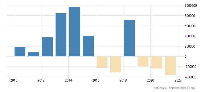 guyana net official flows from un agencies ifad us dollar wb data