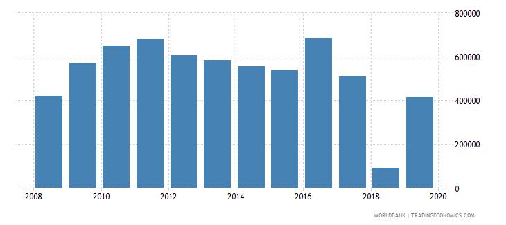 guyana net official flows from un agencies unaids us dollar wb data