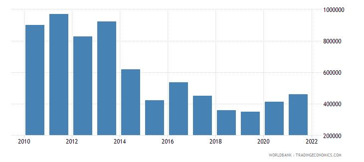 guyana net official flows from un agencies undp us dollar wb data