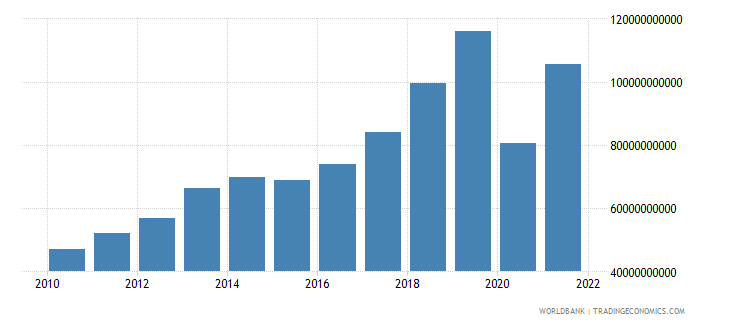 guyana net taxes on products current lcu wb data