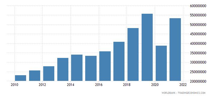 guyana net taxes on products us dollar wb data