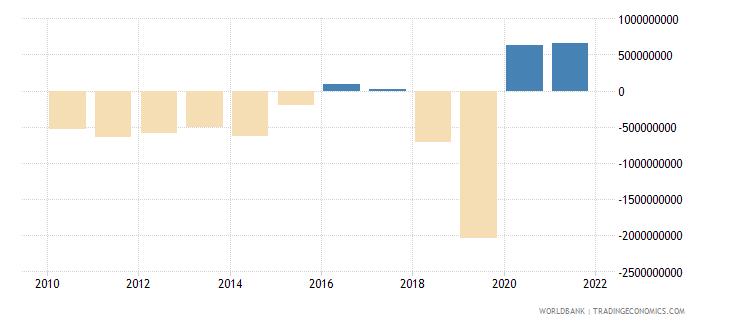 guyana net trade in goods bop us dollar wb data