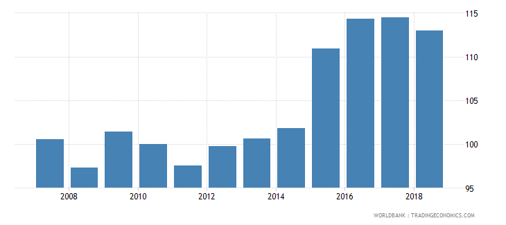 guyana nominal effecive exchange rate wb data
