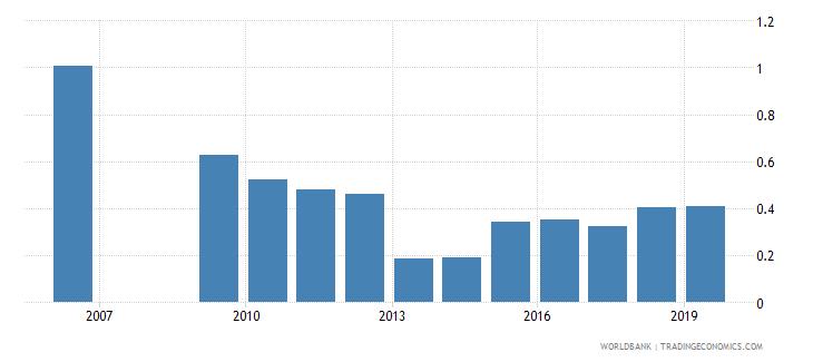 guyana nonlife insurance premium volume to gdp percent wb data