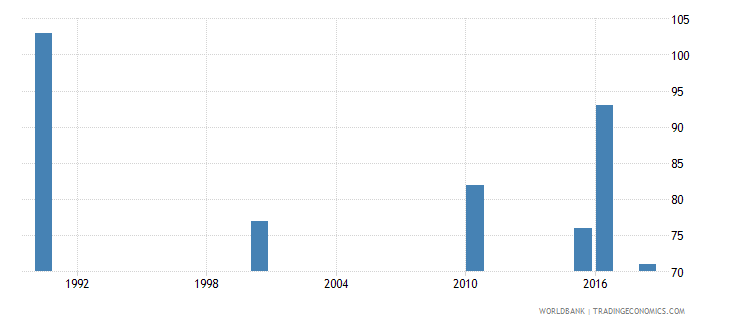 guyana number of deaths ages 5 14 years wb data