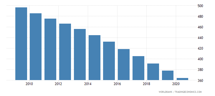 guyana number of infant deaths wb data