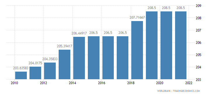guyana official exchange rate lcu per us dollar period average wb data