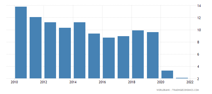 guyana ores and metals exports percent of merchandise exports wb data
