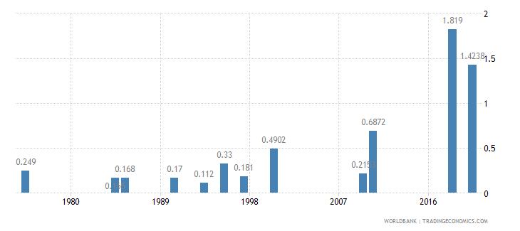 guyana physicians per 1 000 people wb data