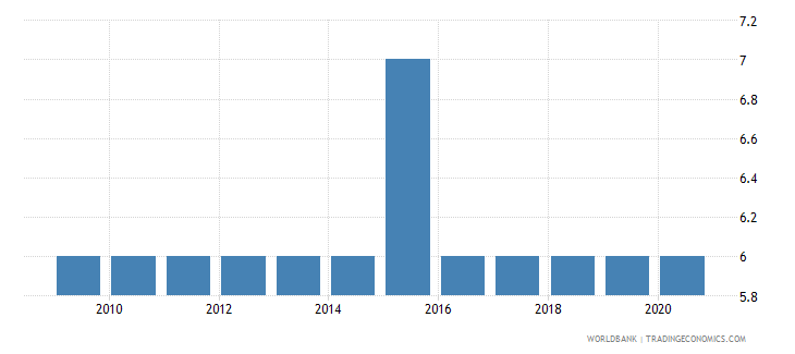 guyana political stability and absence of violence terrorism number of sources wb data