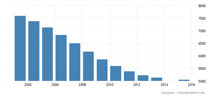 guyana population age 1 female wb data