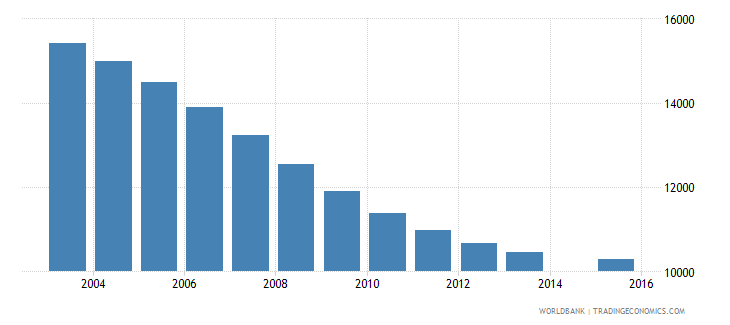guyana population age 1 total wb data