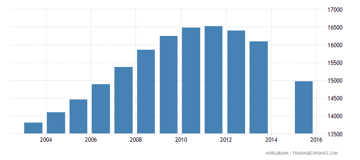guyana population age 12 total wb data