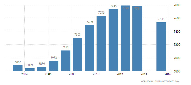 guyana population age 14 female wb data