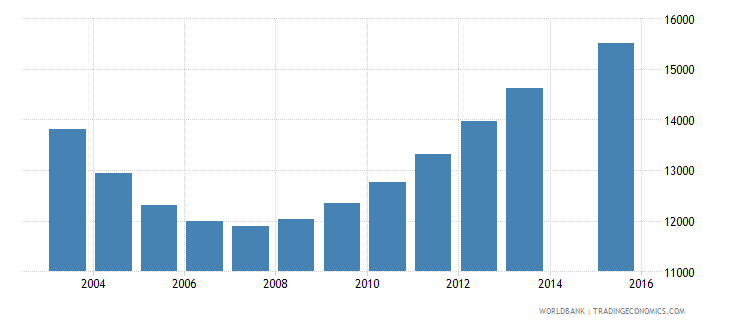 guyana population age 17 total wb data