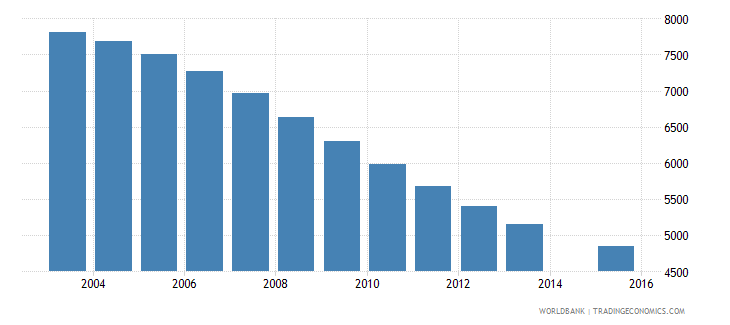 guyana population age 2 female wb data