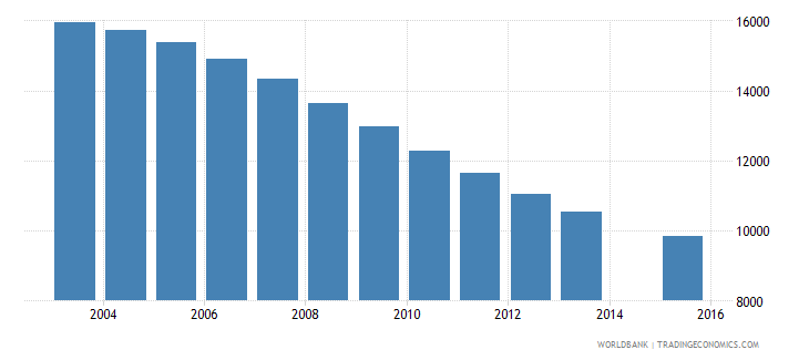 guyana population age 2 total wb data