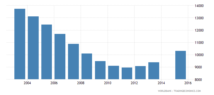 guyana population age 24 total wb data