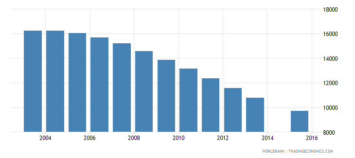 guyana population age 3 total wb data
