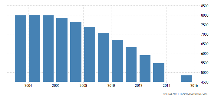 guyana population age 4 female wb data