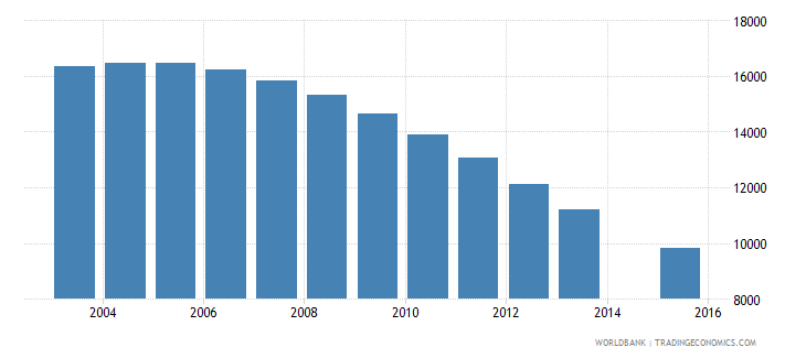 guyana population age 4 total wb data