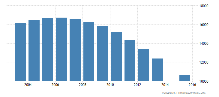 guyana population age 6 total wb data