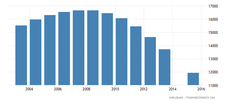 guyana population age 8 total wb data
