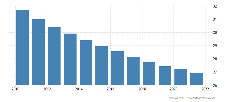 guyana population ages 0 14 female percent of total wb data