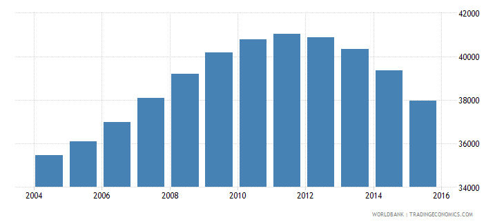 guyana population ages 10 14 male wb data