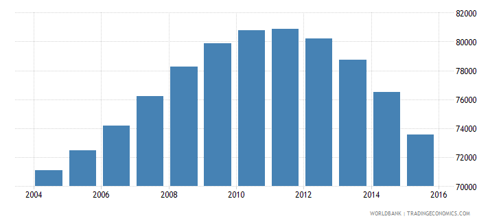 guyana population ages 10 14 total wb data