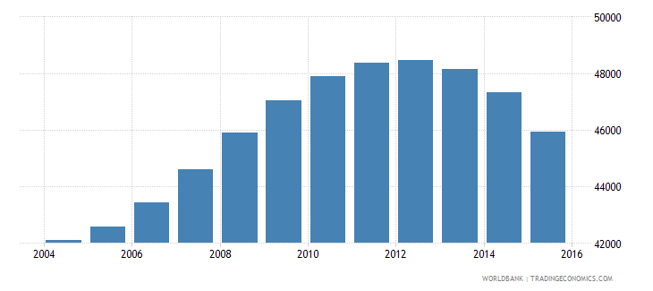 guyana population ages 10 15 male wb data