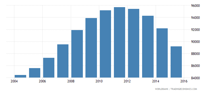 guyana population ages 10 15 total wb data